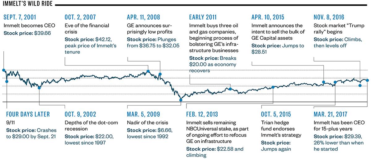 jeff immelt ge stock chart