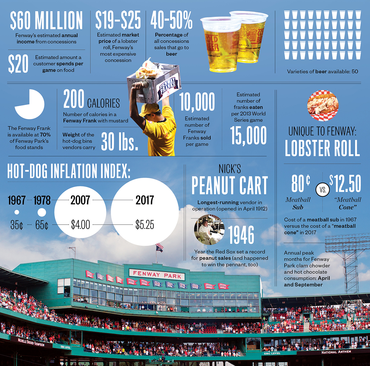 fenway food by the numbers