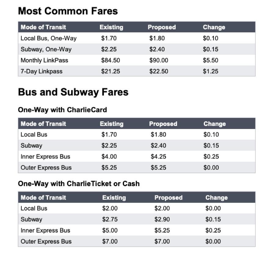 mbta fare increase chart