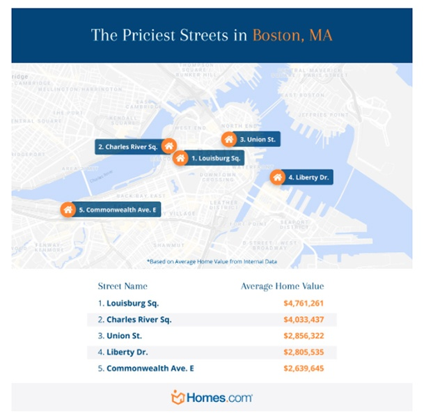 most expensive streets in Boston